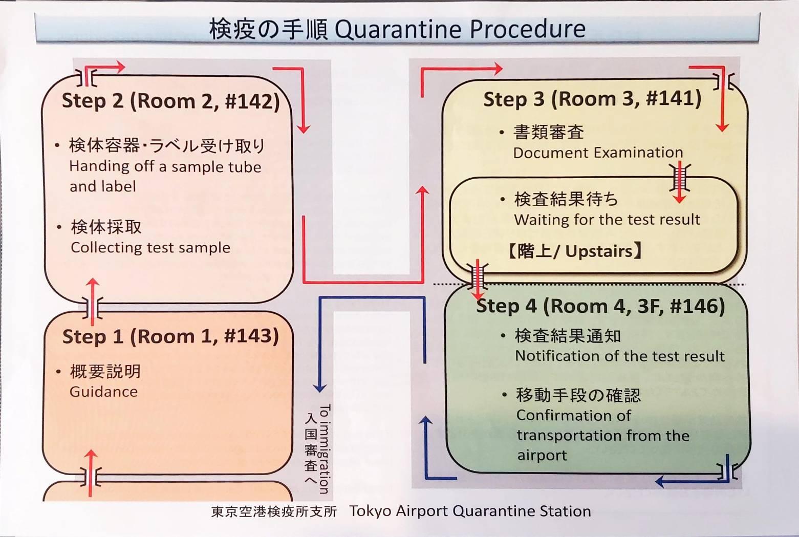 【2020年10月 留學生入境日本流程】
